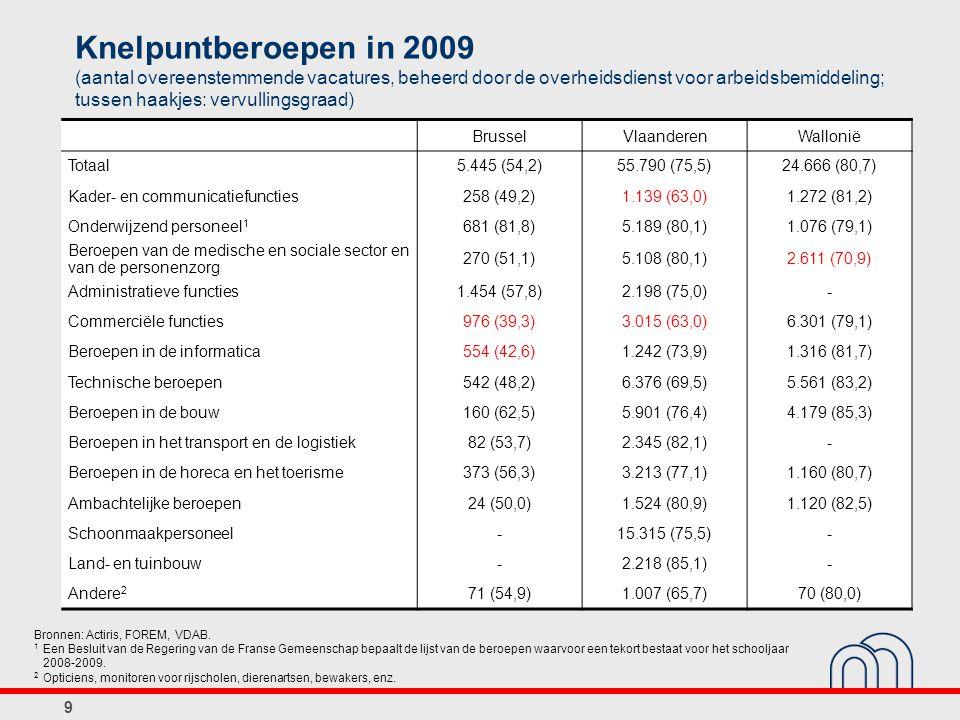 9 Knelpuntberoepen in 2009 (aantal overeenstemmende vacatures, beheerd door de overheidsdienst voor arbeidsbemiddeling; tussen haakjes: vervullingsgraad) BrusselVlaanderenWallonië Totaal5.445 (54,2)55.790 (75,5)24.666 (80,7) Kader- en communicatiefuncties258 (49,2)1.139 (63,0)1.272 (81,2) Onderwijzend personeel 1 681 (81,8)5.189 (80,1)1.076 (79,1) Beroepen van de medische en sociale sector en van de personenzorg 270 (51,1)5.108 (80,1)2.611 (70,9) Administratieve functies1.454 (57,8)2.198 (75,0)- Commerciële functies976 (39,3)3.015 (63,0)6.301 (79,1) Beroepen in de informatica554 (42,6)1.242 (73,9)1.316 (81,7) Technische beroepen542 (48,2)6.376 (69,5)5.561 (83,2) Beroepen in de bouw160 (62,5)5.901 (76,4)4.179 (85,3) Beroepen in het transport en de logistiek82 (53,7)2.345 (82,1)- Beroepen in de horeca en het toerisme373 (56,3)3.213 (77,1)1.160 (80,7) Ambachtelijke beroepen24 (50,0)1.524 (80,9)1.120 (82,5) Schoonmaakpersoneel-15.315 (75,5)- Land- en tuinbouw-2.218 (85,1)- Andere 2 71 (54,9)1.007 (65,7)70 (80,0) Bronnen: Actiris, FOREM, VDAB.