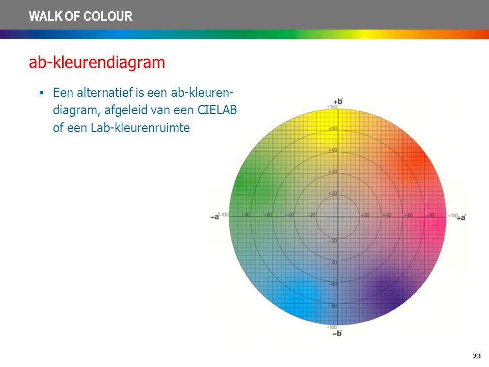 23 WALK OF COLOUR ab-kleurendiagram  Een alternatief is een ab-kleuren- diagram, afgeleid van een CIELAB of een Lab-kleurenruimte