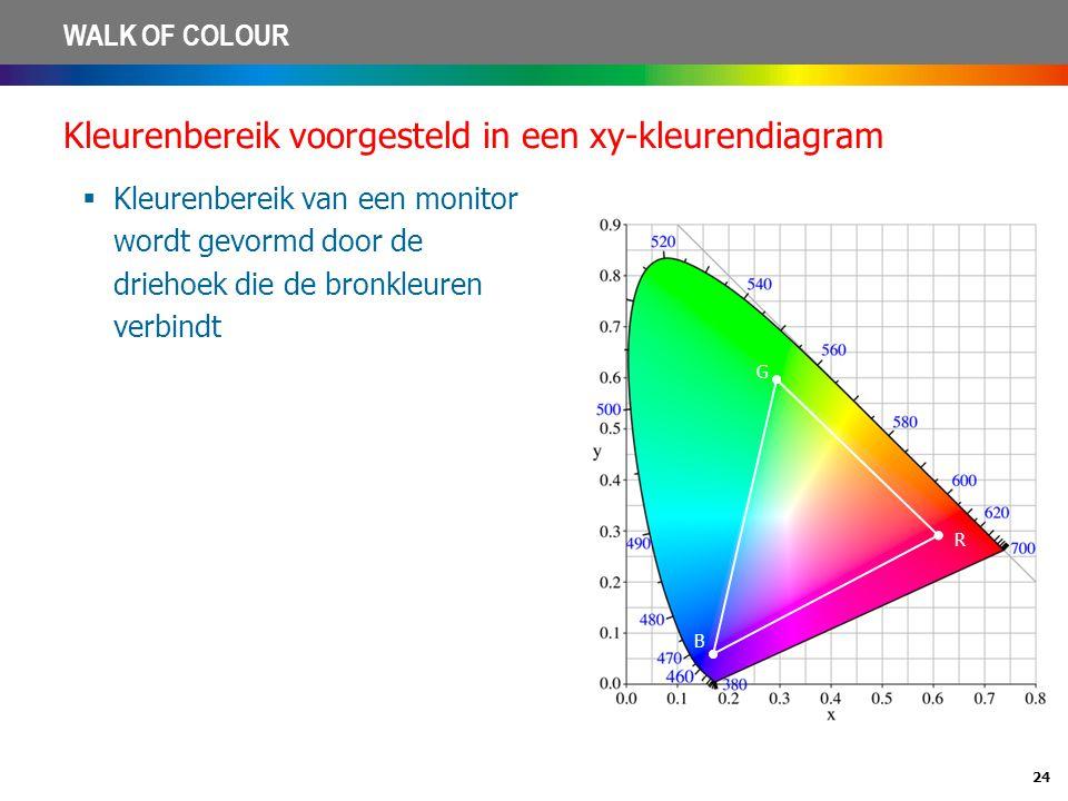 24 WALK OF COLOUR Kleurenbereik voorgesteld in een xy-kleurendiagram  Kleurenbereik van een monitor wordt gevormd door de driehoek die de bronkleuren