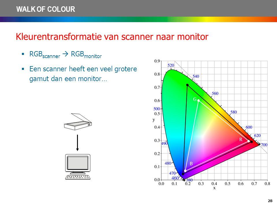 28 WALK OF COLOUR Kleurentransformatie van scanner naar monitor  RGB scanner  RGB monitor  Een scanner heeft een veel grotere gamut dan een monitor