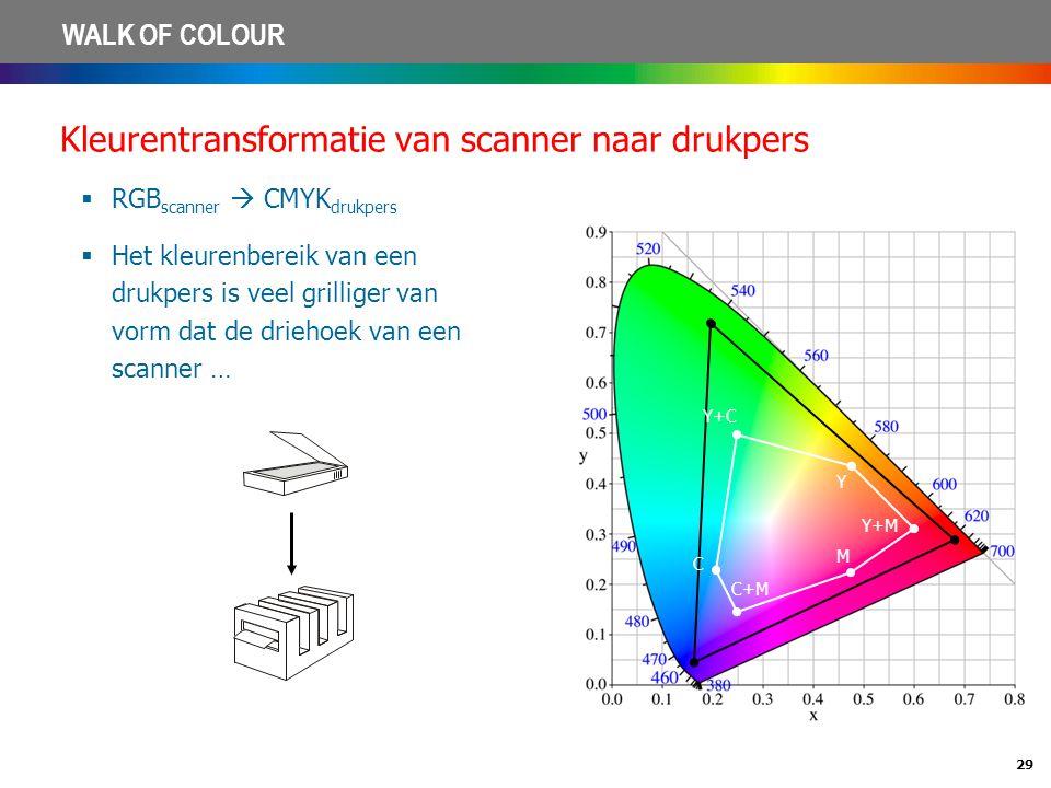 29 WALK OF COLOUR Kleurentransformatie van scanner naar drukpers  RGB scanner  CMYK drukpers  Het kleurenbereik van een drukpers is veel grilliger