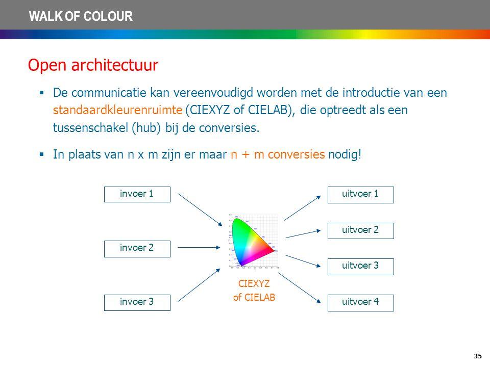 35 WALK OF COLOUR Open architectuur  De communicatie kan vereenvoudigd worden met de introductie van een standaardkleurenruimte (CIEXYZ of CIELAB), d