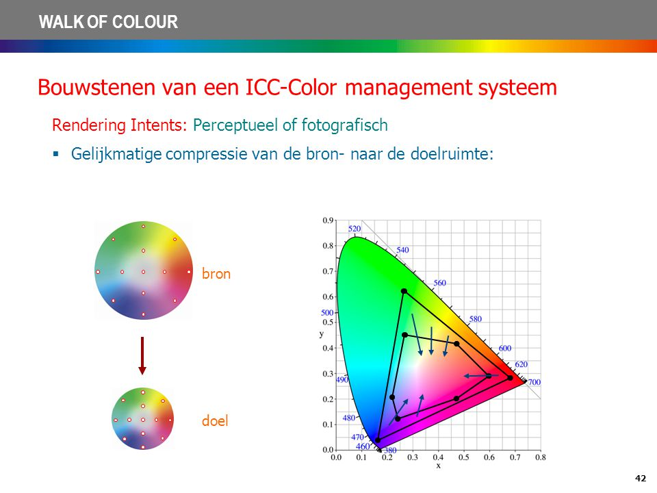 42 WALK OF COLOUR Bouwstenen van een ICC-Color management systeem Rendering Intents: Perceptueel of fotografisch  Gelijkmatige compressie van de bron