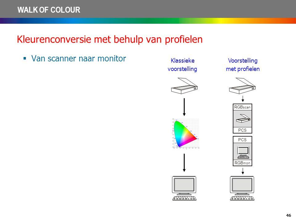 46 WALK OF COLOUR Kleurenconversie met behulp van profielen  Van scanner naar monitor PCS RGB mon RGB scan PCS Klassieke voorstelling Voorstelling me