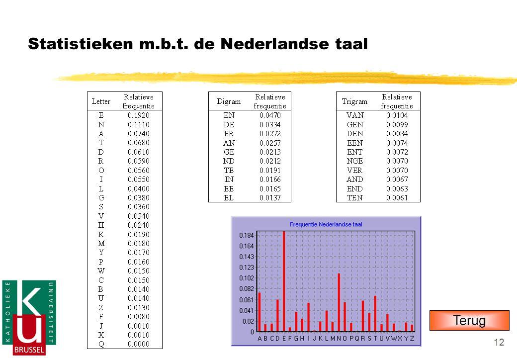 12 Statistieken m.b.t. de Nederlandse taal Terug