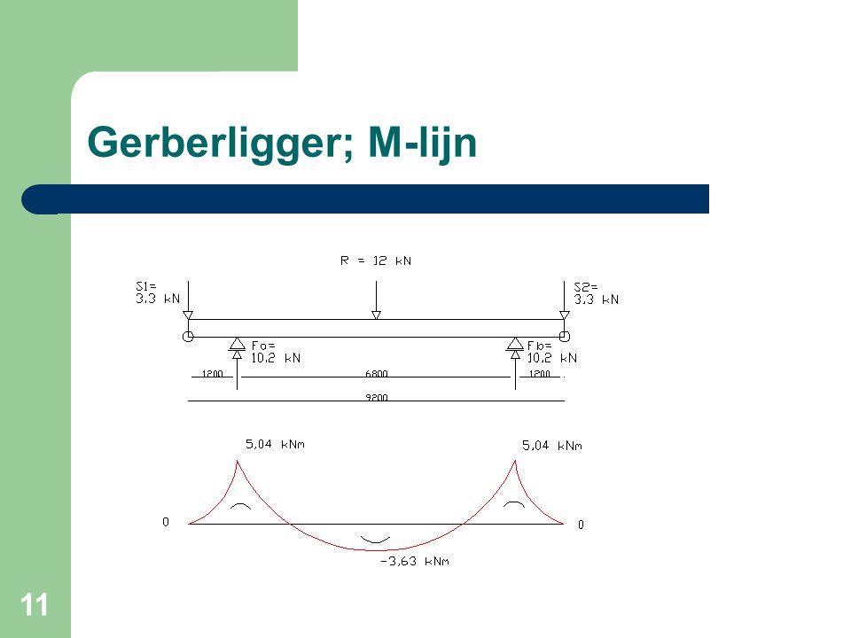 11 Gerberligger; M-lijn