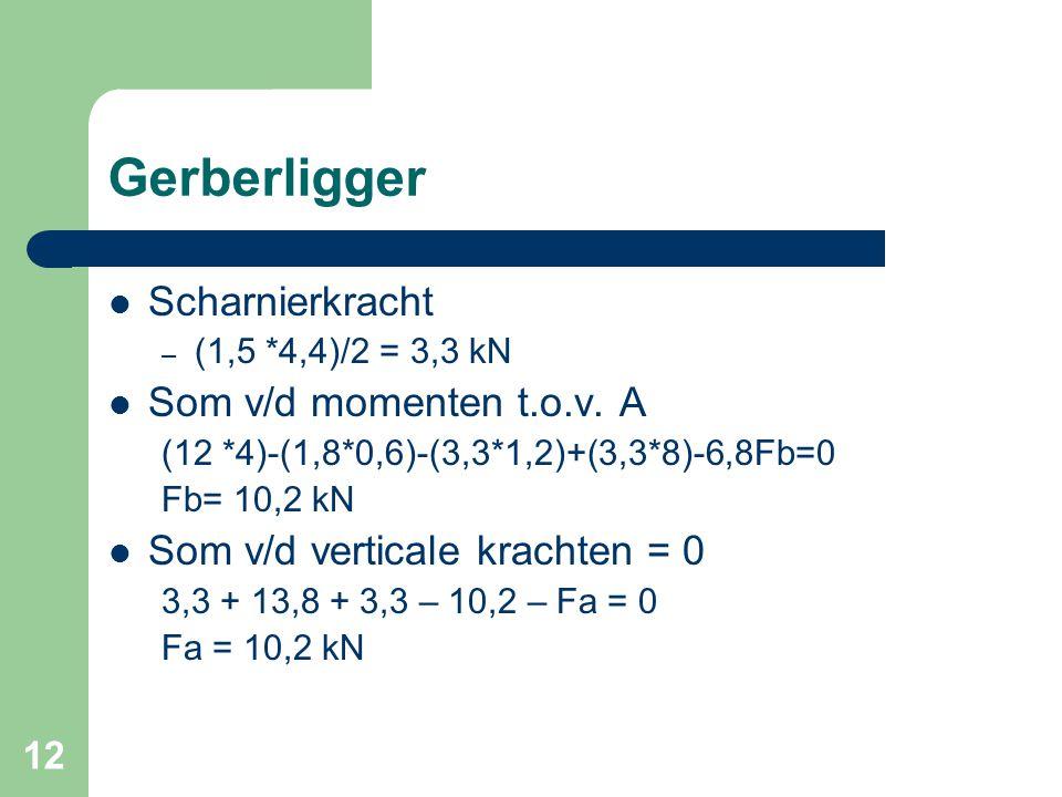 12 Gerberligger  Scharnierkracht – (1,5 *4,4)/2 = 3,3 kN  Som v/d momenten t.o.v. A (12 *4)-(1,8*0,6)-(3,3*1,2)+(3,3*8)-6,8Fb=0 Fb= 10,2 kN  Som v/