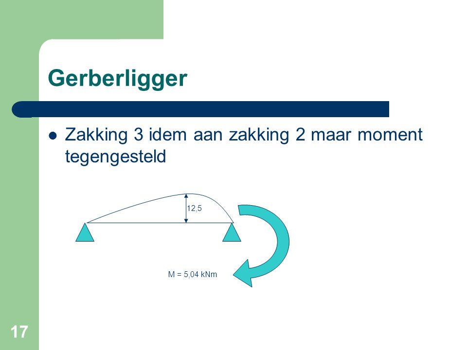 17 Gerberligger  Zakking 3 idem aan zakking 2 maar moment tegengesteld M = 5,04 kNm 12,5