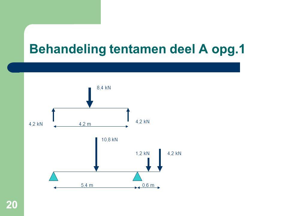 20 Behandeling tentamen deel A opg.1 8,4 kN 4,2 kN 4,2 m 10,8 kN 4,2 kN1,2 kN 5,4 m0,6 m