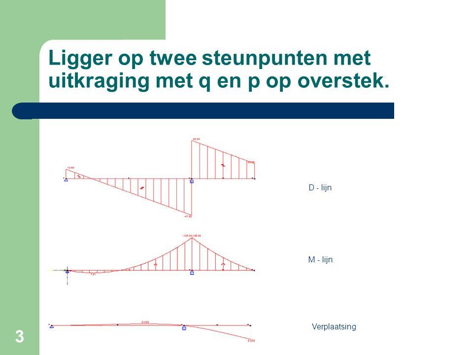 3 Ligger op twee steunpunten met uitkraging met q en p op overstek. D - lijn M - lijn Verplaatsing