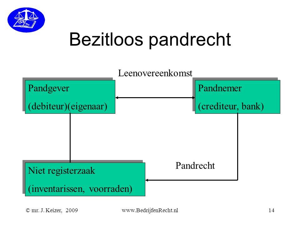 © mr. J. Keizer, 2009www.BedrijfenRecht.nl14 Bezitloos pandrecht Pandgever (debiteur)(eigenaar) Pandgever (debiteur)(eigenaar) Pandnemer (crediteur, b