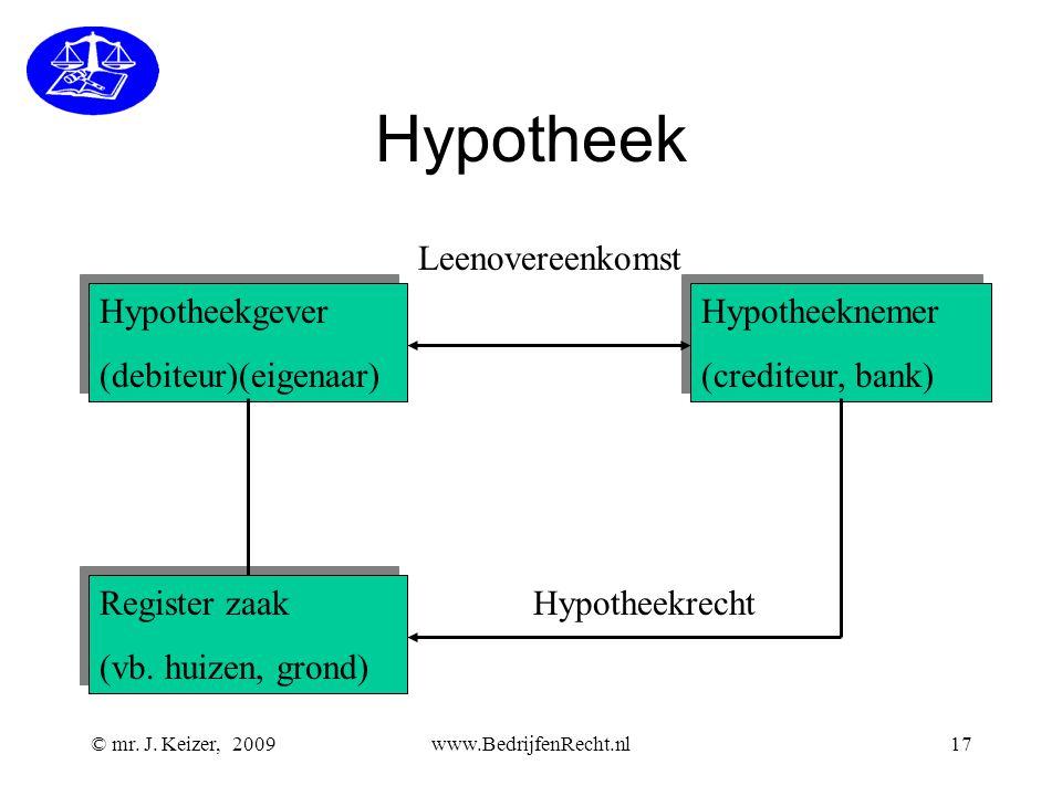 © mr. J. Keizer, 2009www.BedrijfenRecht.nl17 Hypotheek Hypotheekgever (debiteur)(eigenaar) Hypotheekgever (debiteur)(eigenaar) Hypotheeknemer (credite