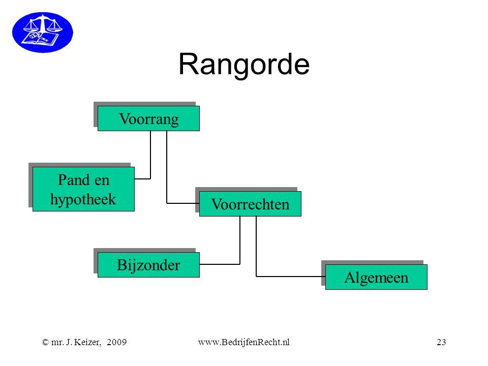 © mr. J. Keizer, 2009www.BedrijfenRecht.nl23 Rangorde Voorrang Pand en hypotheek Bijzonder Algemeen Voorrechten
