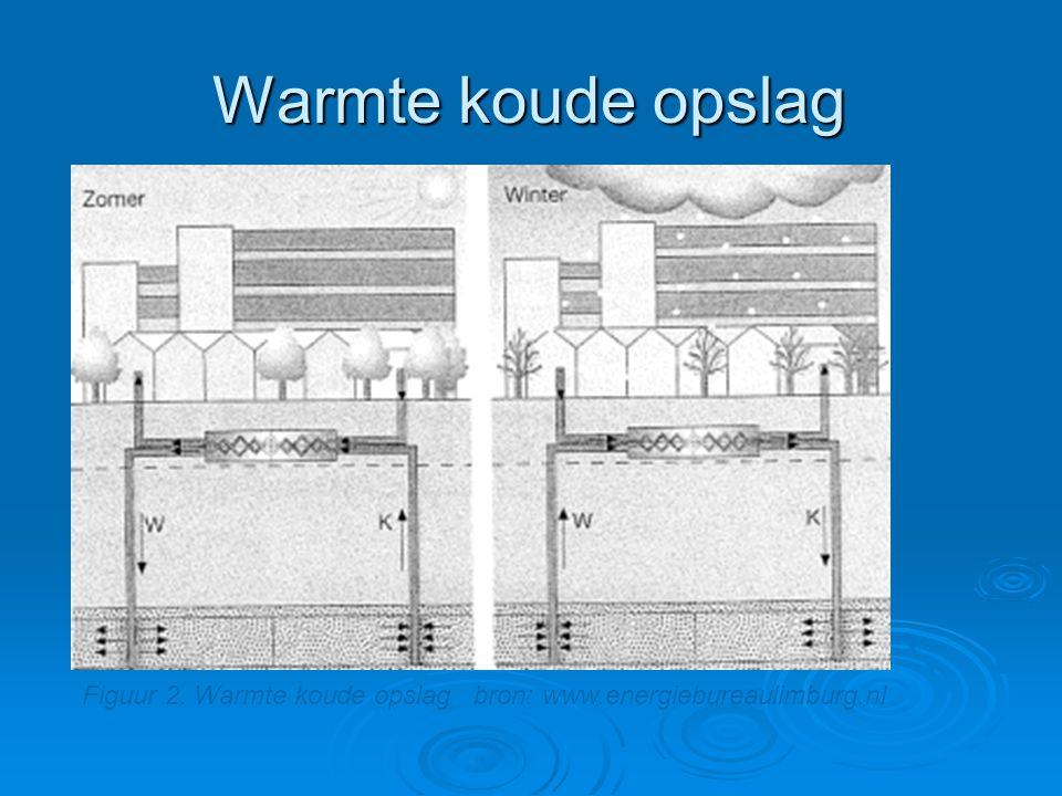 Warmte koude opslag Figuur 2. Warmte koude opslag bron: www.energiebureaulimburg.nl