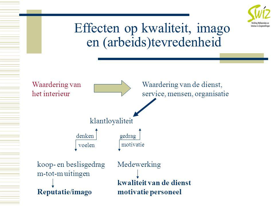 Effecten op kwaliteit, imago en (arbeids)tevredenheid Waardering van het interieur Waardering van de dienst, service, mensen, organisatie klantloyalit