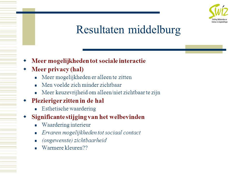 Resultaten middelburg  Meer mogelijkheden tot sociale interactie  Meer privacy (hal)  Meer mogelijkheden er alleen te zitten  Men voelde zich mind