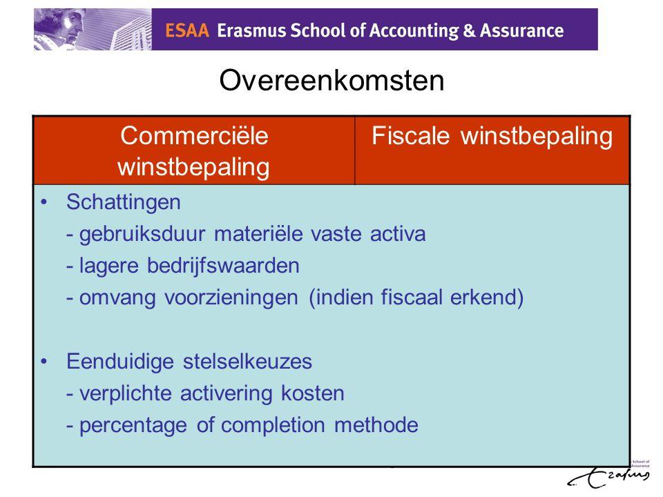 5 Overeenkomsten Commerciële winstbepaling Fiscale winstbepaling •Schattingen - gebruiksduur materiële vaste activa - lagere bedrijfswaarden - omvang