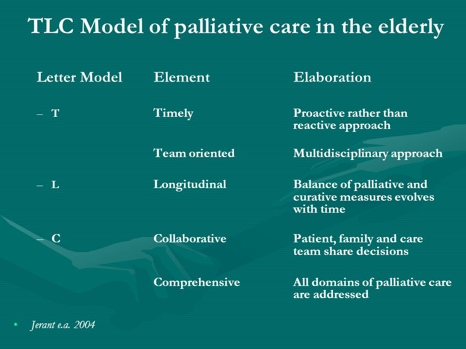 TLC Model of palliative care in the elderly Letter Model Element Elaboration – –T TimelyProactive rather than reactive approach Team orientedMultidisc