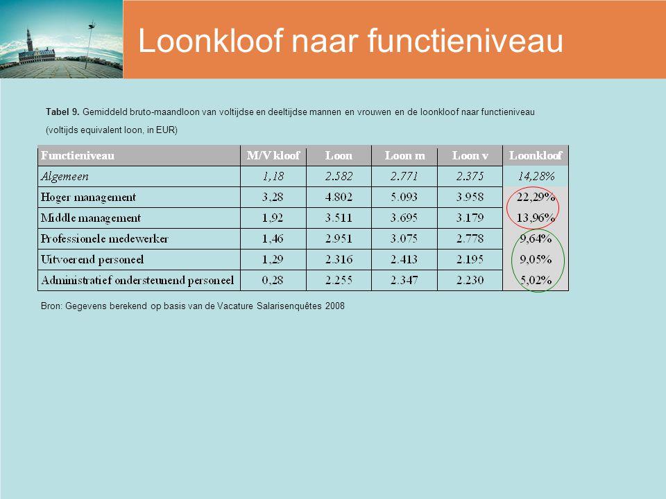 Loonkloof naar functieniveau Bron: Gegevens berekend op basis van de Vacature Salarisenquêtes 2008 Tabel 9. Gemiddeld bruto-maandloon van voltijdse en