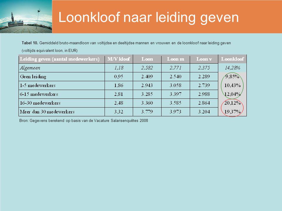 Loonkloof naar leiding geven Bron: Gegevens berekend op basis van de Vacature Salarisenquêtes 2008 Tabel 10. Gemiddeld bruto-maandloon van voltijdse e