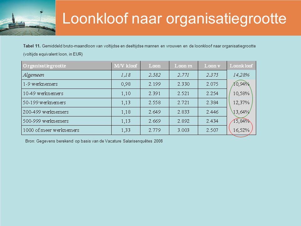 Loonkloof naar organisatiegrootte Bron: Gegevens berekend op basis van de Vacature Salarisenquêtes 2008 Tabel 11. Gemiddeld bruto-maandloon van voltij