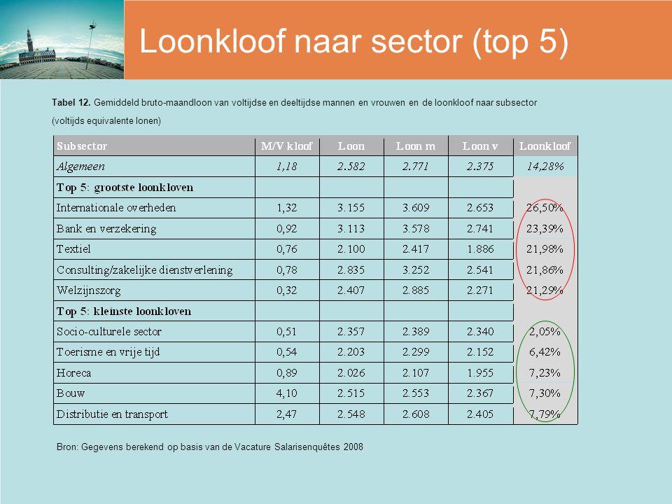 Loonkloof naar sector (top 5) Bron: Gegevens berekend op basis van de Vacature Salarisenquêtes 2008 Tabel 12. Gemiddeld bruto-maandloon van voltijdse