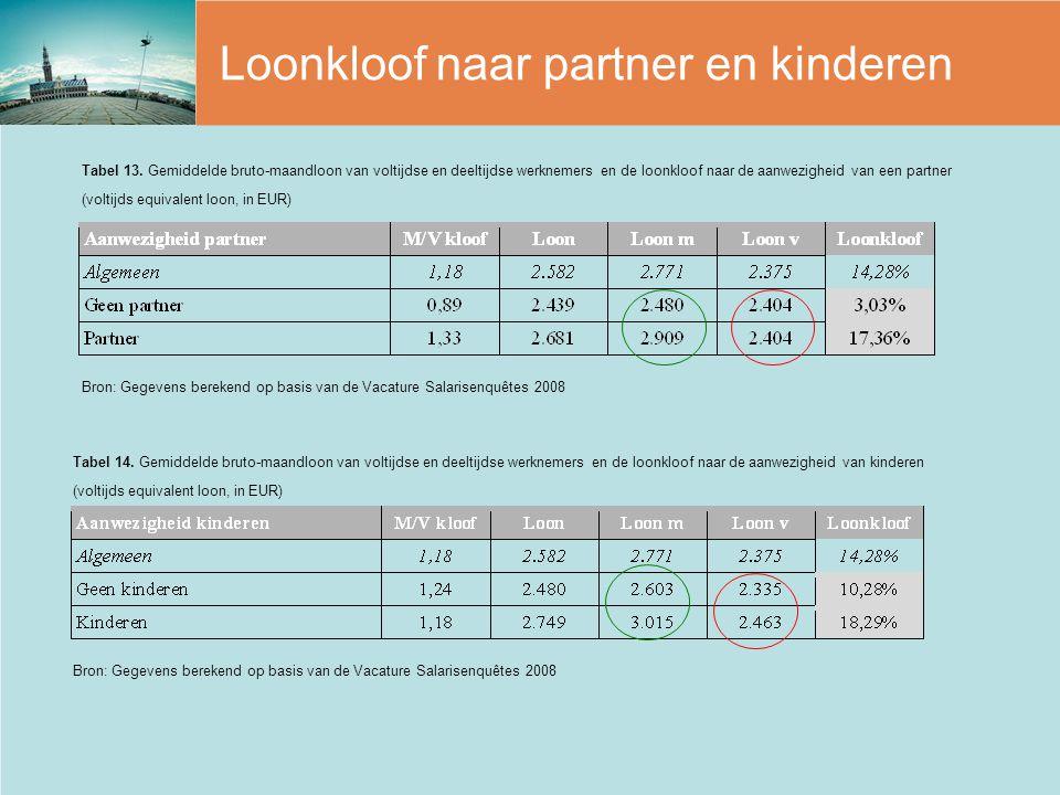 Loonkloof naar partner en kinderen Bron: Gegevens berekend op basis van de Vacature Salarisenquêtes 2008 Tabel 14. Gemiddelde bruto-maandloon van volt