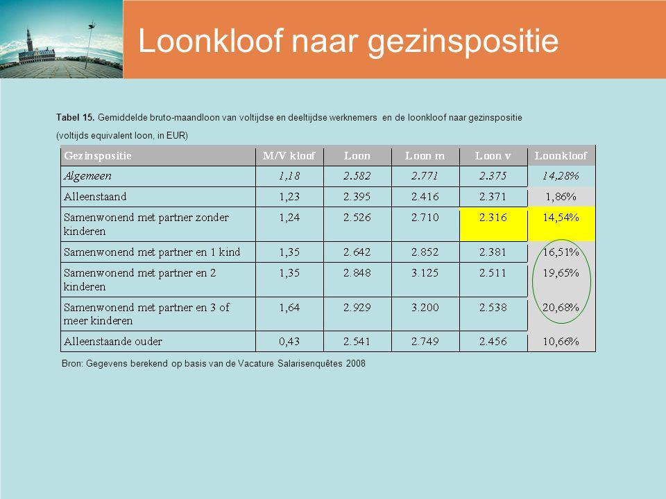 Loonkloof naar gezinspositie Bron: Gegevens berekend op basis van de Vacature Salarisenquêtes 2008 Tabel 15. Gemiddelde bruto-maandloon van voltijdse