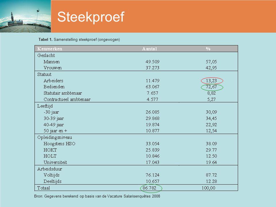 Steekproef Tabel 1. Samenstelling steekproef (ongewogen) Bron: Gegevens berekend op basis van de Vacature Salarisenquêtes 2008