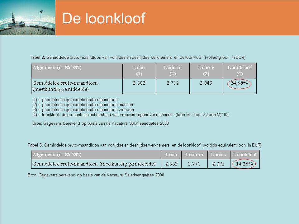De loonkloof (1) = geometrisch gemiddeld bruto-maandloon (2) = geometrisch gemiddeld bruto-maandloon mannen (3) = geometrisch gemiddeld bruto-maandloo