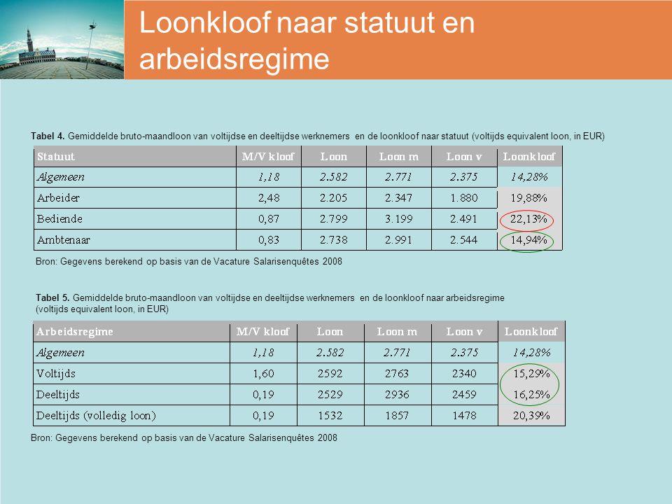 Loonkloof naar statuut en arbeidsregime Bron: Gegevens berekend op basis van de Vacature Salarisenquêtes 2008 Tabel 4. Gemiddelde bruto-maandloon van