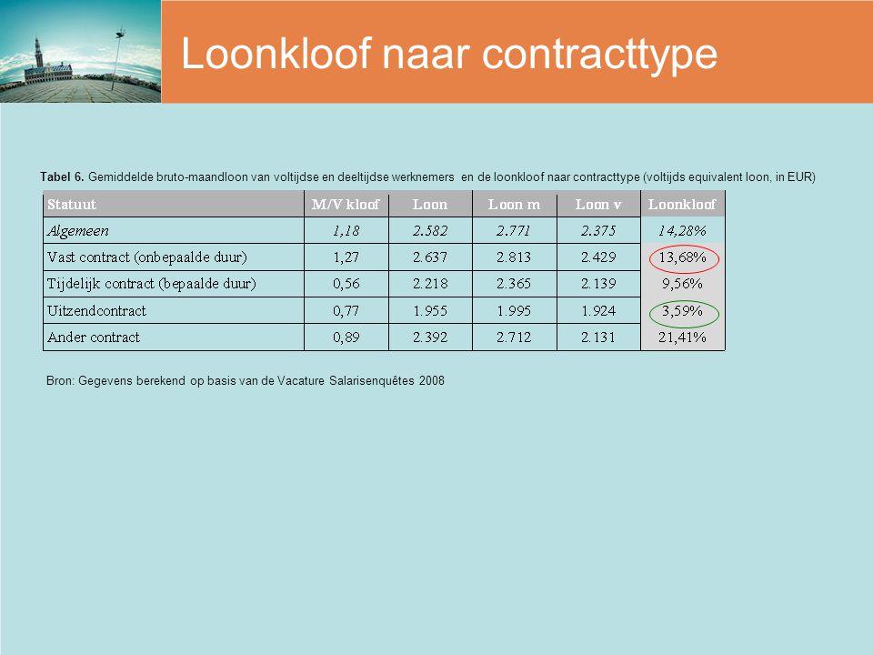 Loonkloof naar contracttype Bron: Gegevens berekend op basis van de Vacature Salarisenquêtes 2008 Tabel 6. Gemiddelde bruto-maandloon van voltijdse en