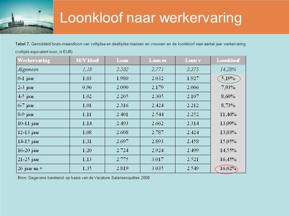 Loonkloof naar werkervaring Bron: Gegevens berekend op basis van de Vacature Salarisenquêtes 2008 Tabel 7. Gemiddeld bruto-maandloon van voltijdse en