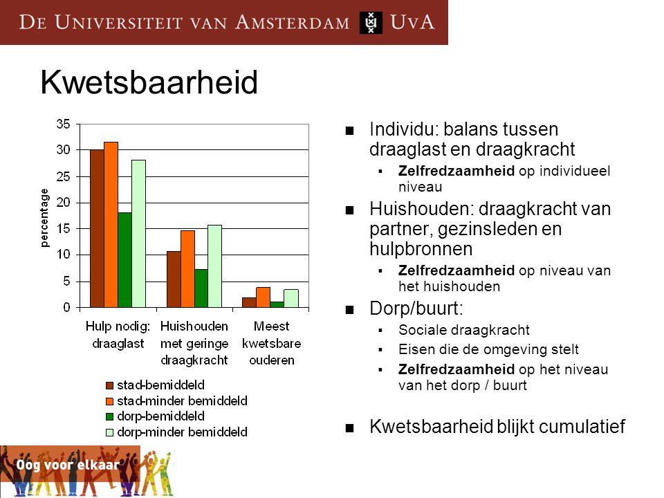 Kwetsbaarheid  Individu: balans tussen draaglast en draagkracht  Zelfredzaamheid op individueel niveau  Huishouden: draagkracht van partner, gezins