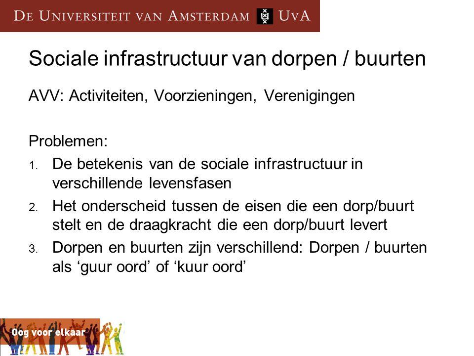 Sociale infrastructuur van dorpen / buurten AVV: Activiteiten, Voorzieningen, Verenigingen Problemen: 1. De betekenis van de sociale infrastructuur in