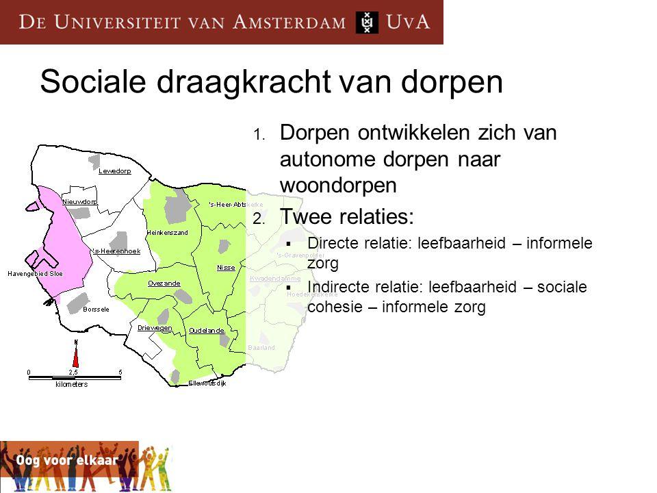 Sociale draagkracht van dorpen 1. Dorpen ontwikkelen zich van autonome dorpen naar woondorpen 2. Twee relaties:  Directe relatie: leefbaarheid – info