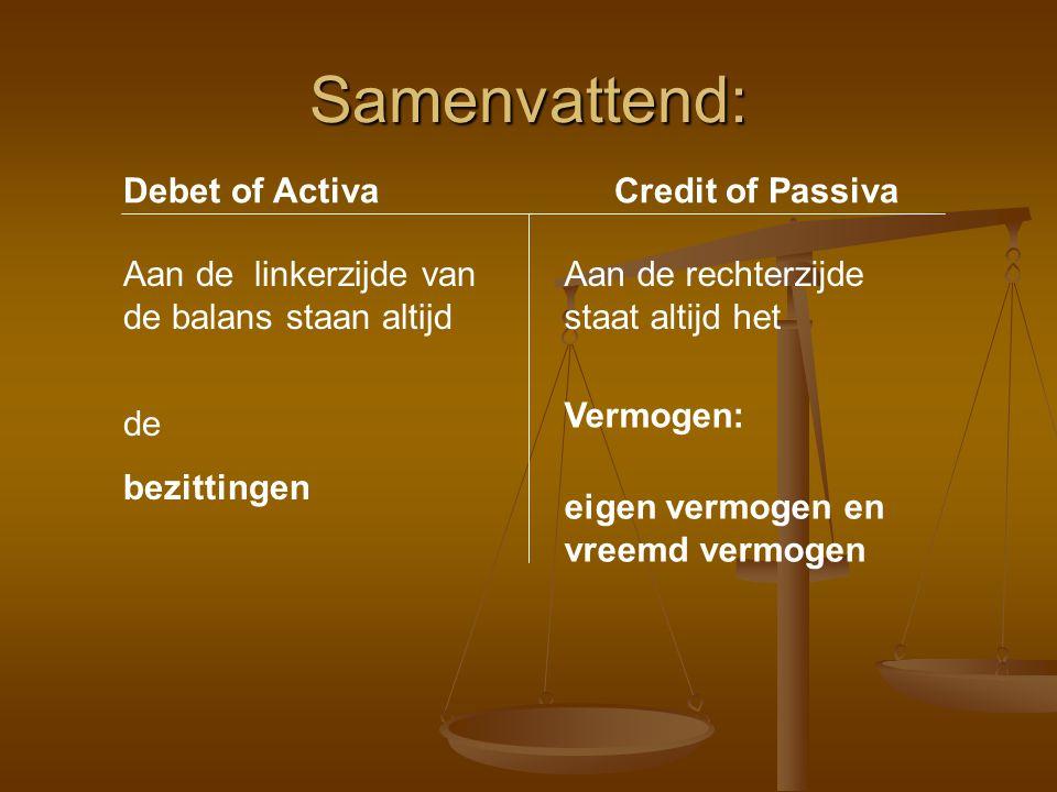 Samenvattend: Debet of ActivaCredit of Passiva Aan de linkerzijde van de balans staan altijd Aan de rechterzijde staat altijd het de bezittingen Vermogen: eigen vermogen en vreemd vermogen