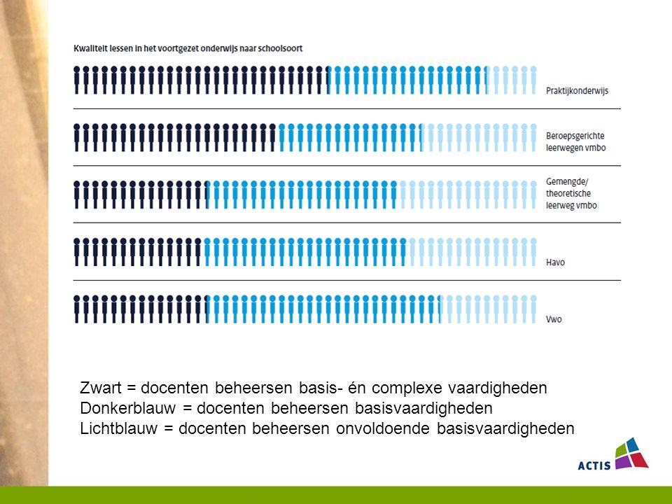 Zwart = docenten beheersen basis- én complexe vaardigheden Donkerblauw = docenten beheersen basisvaardigheden Lichtblauw = docenten beheersen onvoldoende basisvaardigheden