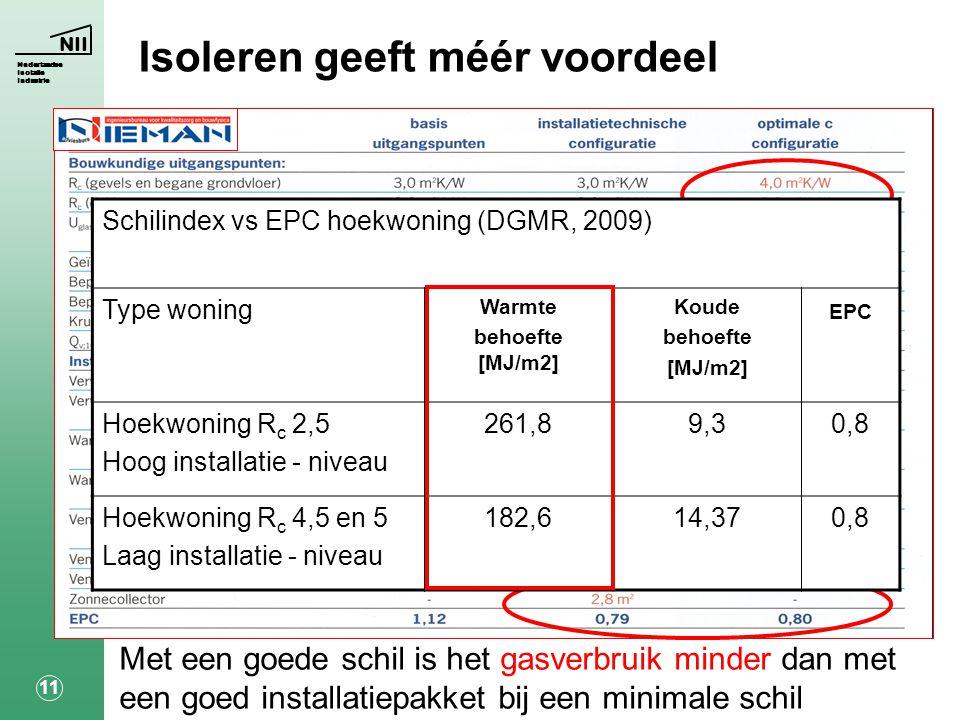 NII Nederlandse Isolatie Industrie 11 Met een goede schil is het gasverbruik minder dan met een goed installatiepakket bij een minimale schil Schilindex vs EPC hoekwoning (DGMR, 2009) Type woning Warmte behoefte [MJ/m2] Koude behoefte [MJ/m2] EPC Hoekwoning R c 2,5 Hoog installatie - niveau 261,89,30,8 Hoekwoning R c 4,5 en 5 Laag installatie - niveau 182,614,370,8 Isoleren geeft méér voordeel