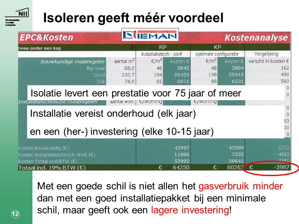 NII Nederlandse Isolatie Industrie 12 Isoleren geeft méér voordeel Met een goede schil is niet allen het gasverbruik minder dan met een goed installatiepakket bij een minimale schil, maar geeft ook een lagere investering.