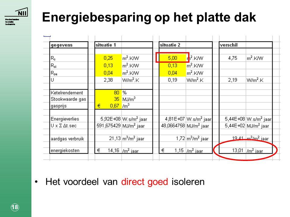 NII Nederlandse Isolatie Industrie 18 Energiebesparing op het platte dak •Het voordeel van direct goed isoleren