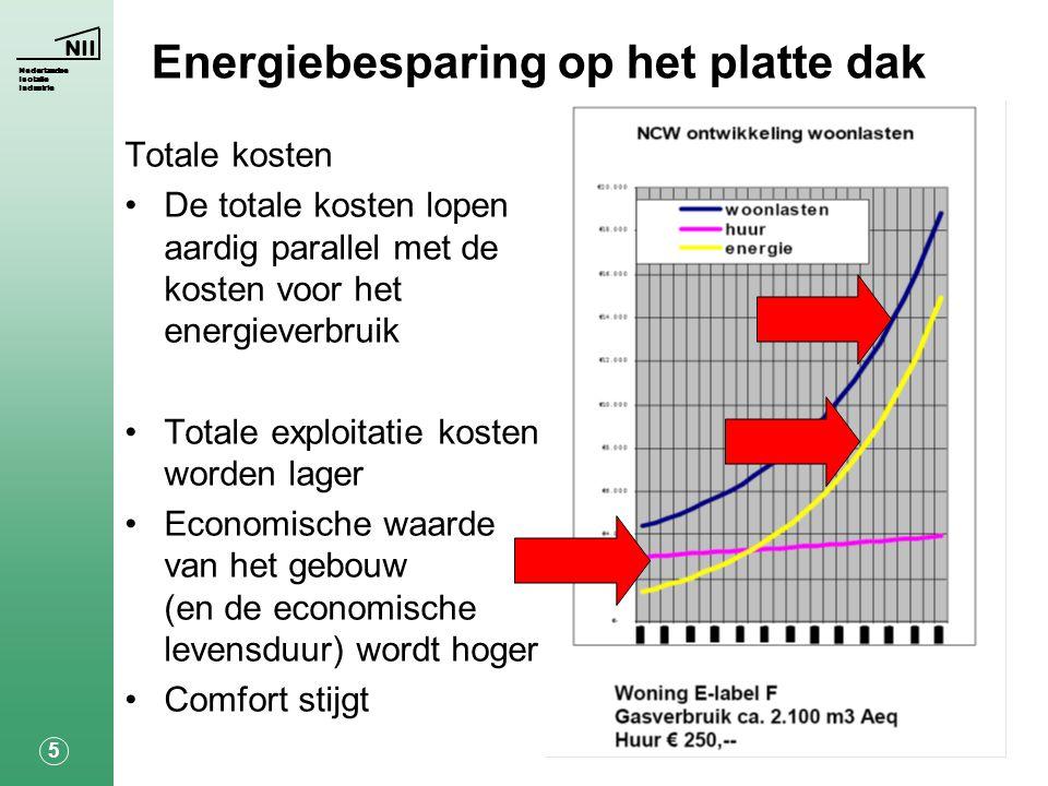 NII Nederlandse Isolatie Industrie 6 Energiebesparing op het platte dak Energiebesparing = minder verbruiken Een aantal aannames: •Ketelrendement80% •Stookwaarde aardgas35 MJ/m 3 •Aardgasprijs€0,67 /m 3 •De stooktijd vermenigvuldigd met het temperatuurverschil  t = 2,49.10 8 K.s
