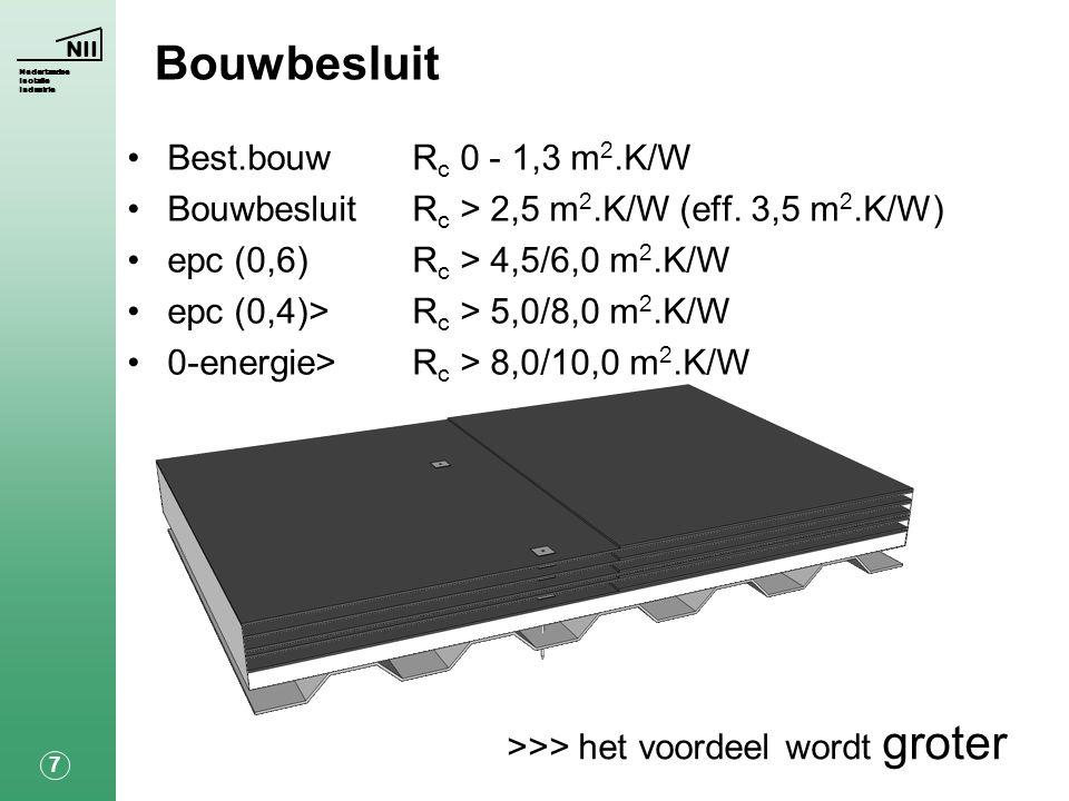 NII Nederlandse Isolatie Industrie 7 Bouwbesluit >>> het voordeel wordt groter •Best.bouwR c 0 - 1,3 m 2.K/W •BouwbesluitR c > 2,5 m 2.K/W (eff.