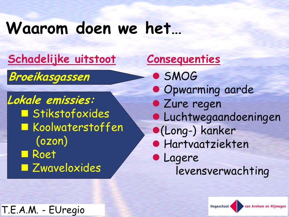 T.E.A.M. - EUregio Waarom doen we het… Broeikasgassen Lokale emissies:  Stikstofoxides  Koolwaterstoffen (ozon)  Roet  Zwaveloxides Schadelijke ui