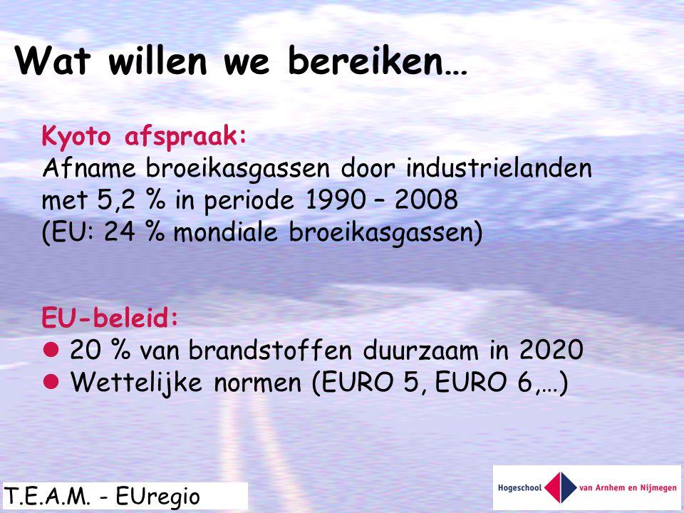 T.E.A.M. - EUregio Wat willen we bereiken… Kyoto afspraak: Afname broeikasgassen door industrielanden met 5,2 % in periode 1990 – 2008 (EU: 24 % mondi