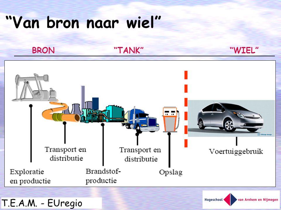"""T.E.A.M. - EUregio """"TANK""""BRON""""WIEL"""" """"Van bron naar wiel"""""""