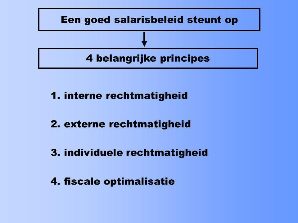 1.functiewaardering of -classificatie 2. externe salarisvergelijking 3.