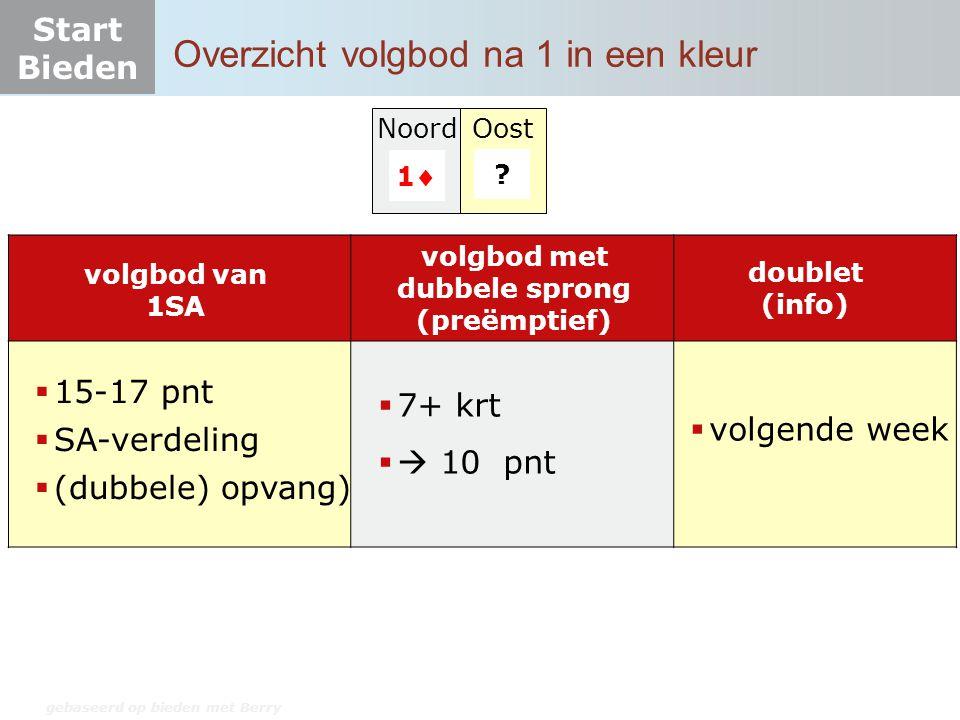 Start Bieden Overzicht volgbod na 1 in een kleur NoordOost 11 ? gebaseerd op bieden met Berry volgbod van 1SA  15-17 pnt  SA-verdeling  (dubbele)