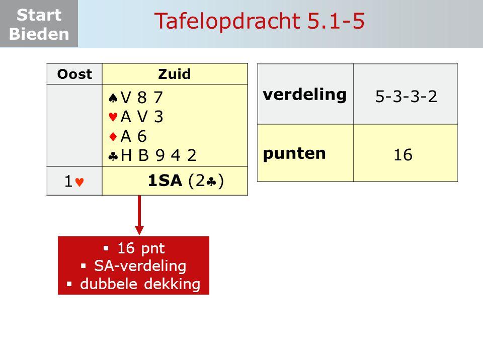 Start Bieden Tafelopdracht 5.1-5 OostZuid  11 ? 1SA (2) V 8 7 A V 3 A 6 H B 9 4 2  16 pnt  SA-verdeling  dubbele dekking verdeling punte