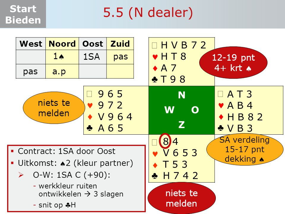 Start Bieden 5.5 (N dealer)  Contract: 1SA door Oost  Uitkomst: 2 (kleur partner)  O-W: 1SA C (+90): -werkkleur ruiten ontwikkelen  3 slagen -sni